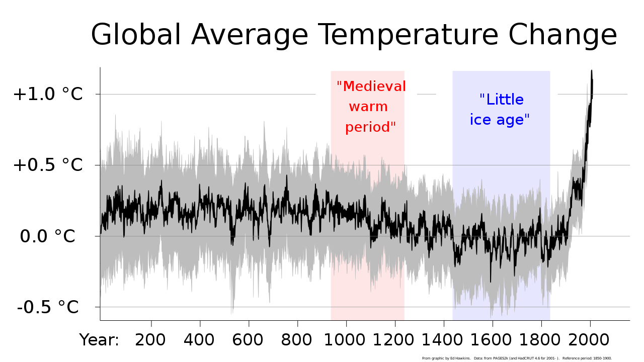 2000+_year_global_temperature_including_Medieval_Warm_Period_and_Little_Ice_Age_-_Ed_Hawkins.svg.png