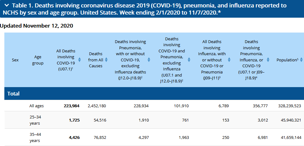 cdc numbers.png