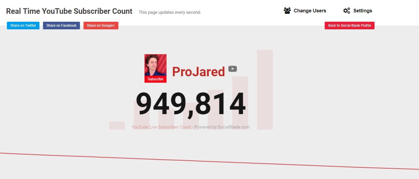 Projared subscriber count